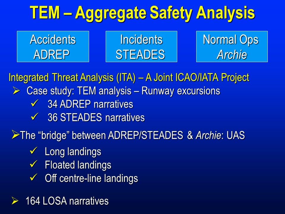 Normal Ops ArchieIncidentsSTEADESAccidentsADREP TEM – Aggregate Safety Analysis Integrated Threat Analysis (ITA) – A Joint ICAO/IATA Project Case stud