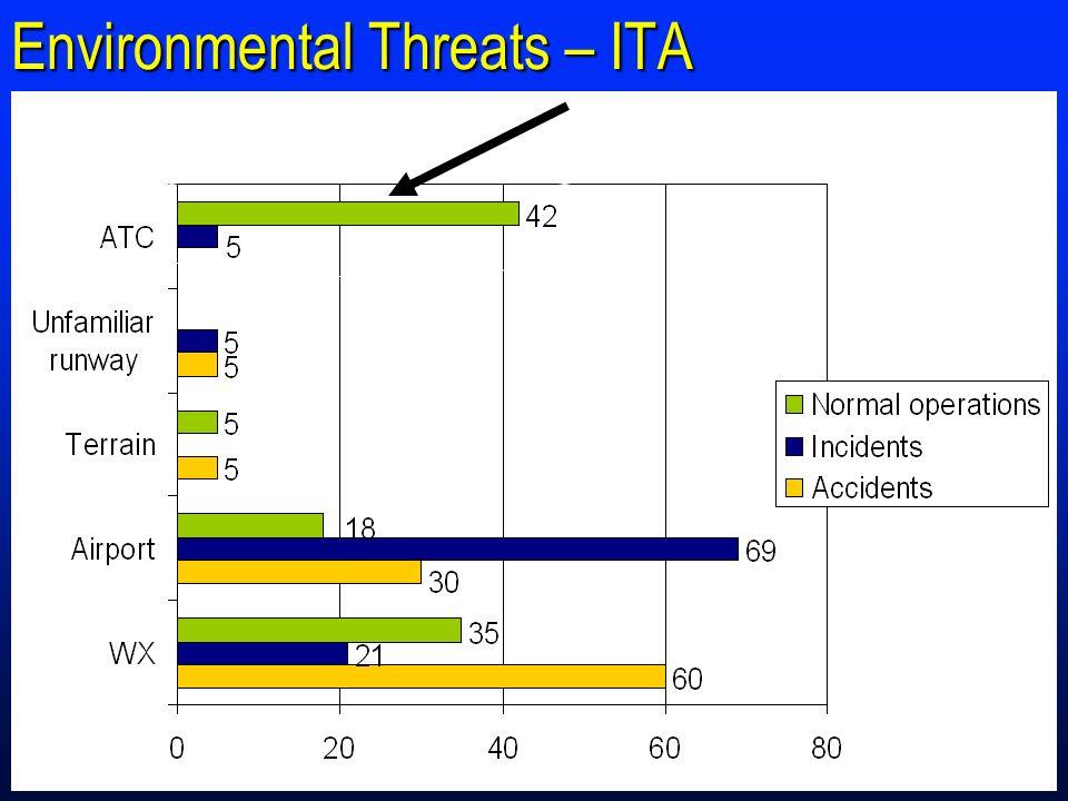 Environmental Threats – ITA