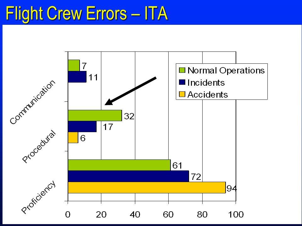 Flight Crew Errors – ITA