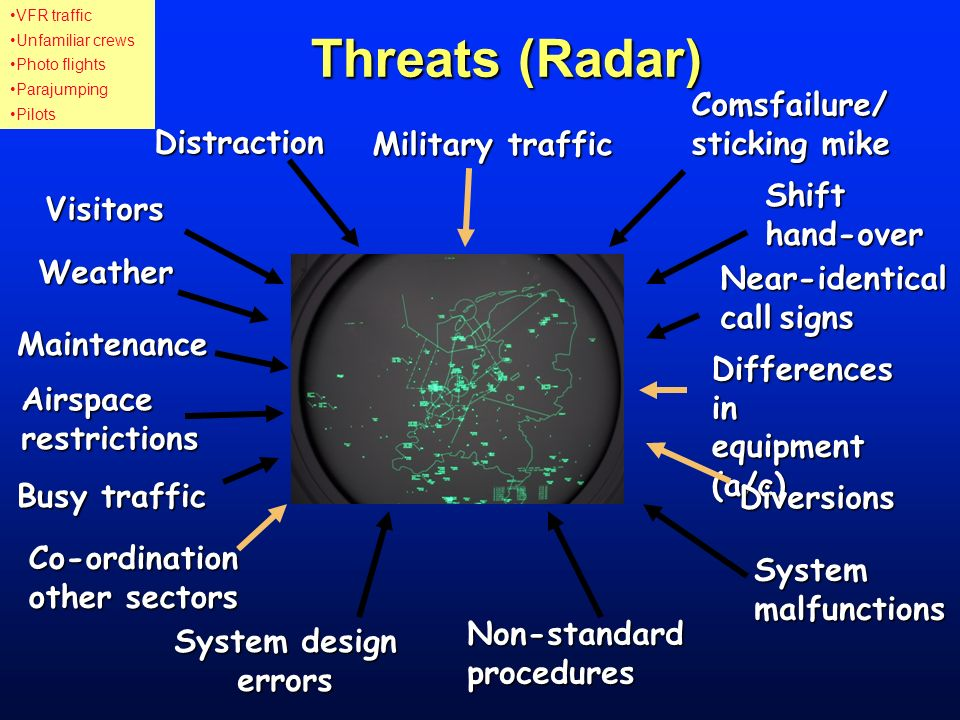 Threats (Radar) Weather Maintenance Airspacerestrictions Visitors Military traffic Comsfailure/ sticking mike Shift hand-over Near-identical callsigns