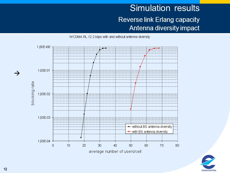 12 Simulation results Reverse link Erlang capacity Antenna diversity impact