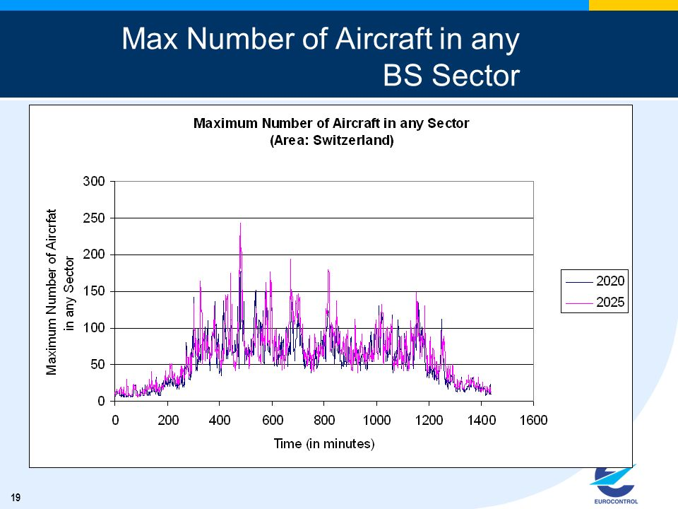 19 Max Number of Aircraft in any BS Sector