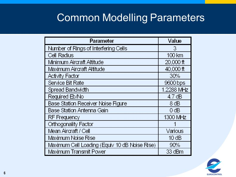 6 Common Modelling Parameters