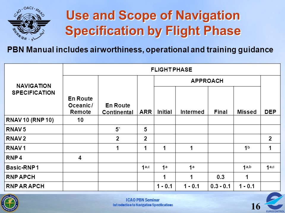 ICAO PBN Seminar Introduction to Navigation Specifications 16 Use and Scope of Navigation Specification by Flight Phase NAVIGATION SPECIFICATION FLIGH