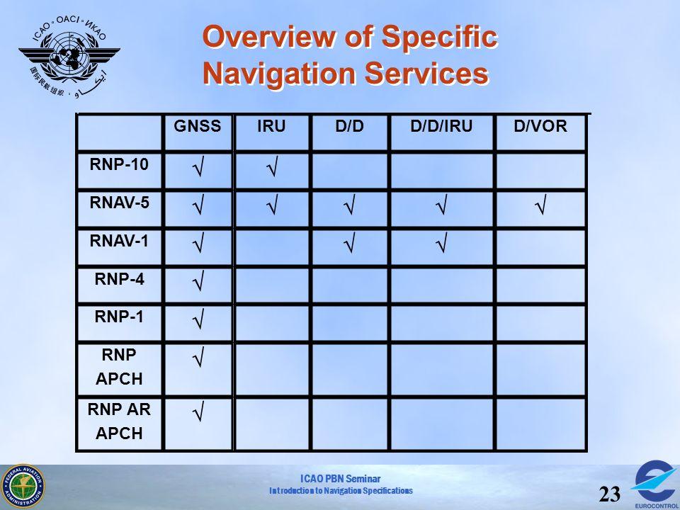 ICAO PBN Seminar Introduction to Navigation Specifications 23 Overview of Specific Navigation Services D/D/IRU RNP AR APCH RNP APCH RNP-1 RNP-4 RNAV-1