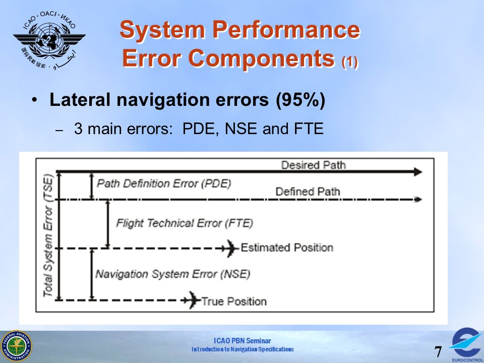 ICAO PBN Seminar Introduction to Navigation Specifications 7 System Performance Error Components (1) Lateral navigation errors (95%) – 3 main errors: