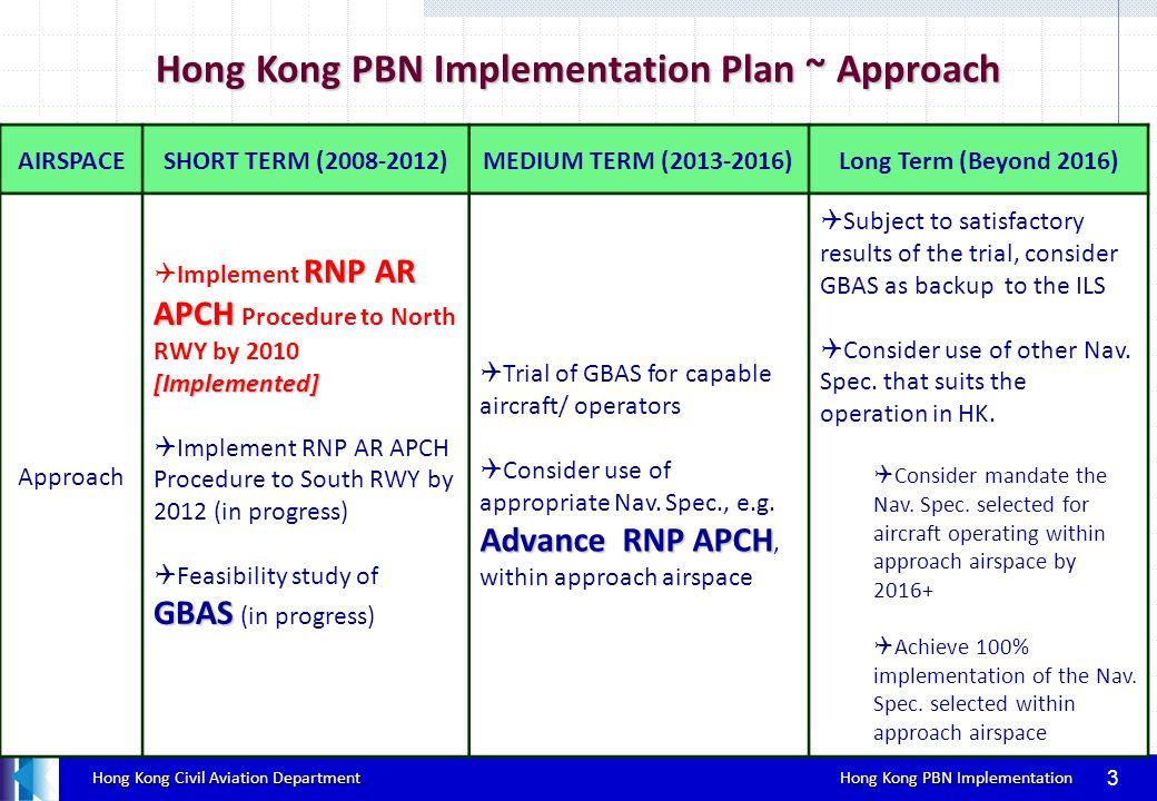 Hong Kong Civil Aviation Department Hong Kong PBN Implementation Hong Kong Civil Aviation Department Hong Kong PBN Implementation AIRSPACESHORT TERM (2008-2012) MEDIUM TERM (2013- 2016) Long Term (Beyond 2016) Terminal (SID/STAR) Basic- RNP1 issue mandate for Basic- RNP1 SIDs/ STARs capability by 2013 [issued] Implement Basic RNP1 application Mandate Baisc RNP1 application for aircraft operating by 2013 Achieve 100% Basic RNP1 SID/STAR Hong Kong PBN Implementation Plan ~ Terminal AIC 03/12 12 Jan 2012 4