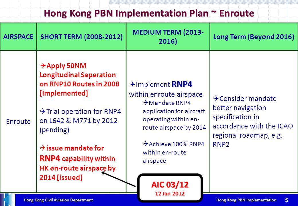 Hong Kong Civil Aviation Department Hong Kong PBN Implementation Hong Kong Civil Aviation Department Hong Kong PBN Implementation Implementation of new RNP AR APCH 6 Background Background Current RNP AR APCH RWY25R Current RNP AR APCH RWY25R Why new.