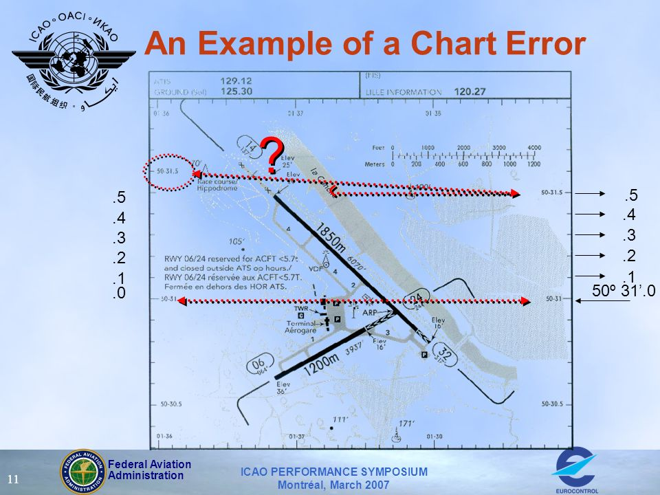 Federal Aviation Administration ICAO PERFORMANCE SYMPOSIUM Montréal, March 2007 11 An Example of a Chart Error .