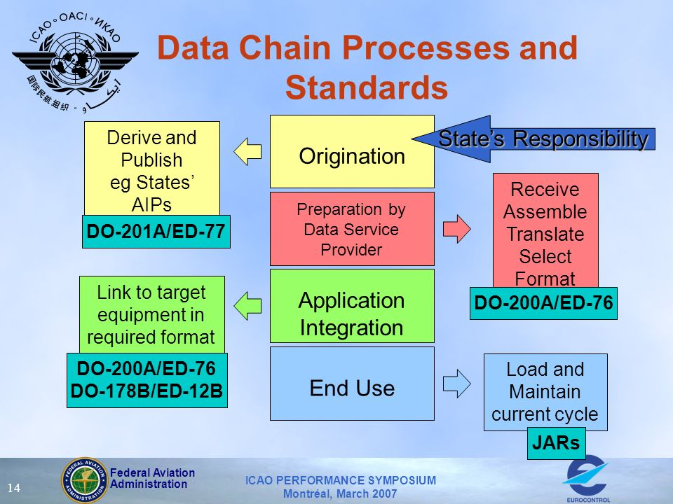 Federal Aviation Administration ICAO PERFORMANCE SYMPOSIUM Montréal, March 2007 14 Data Chain Processes and Standards Origination Derive and Publish e