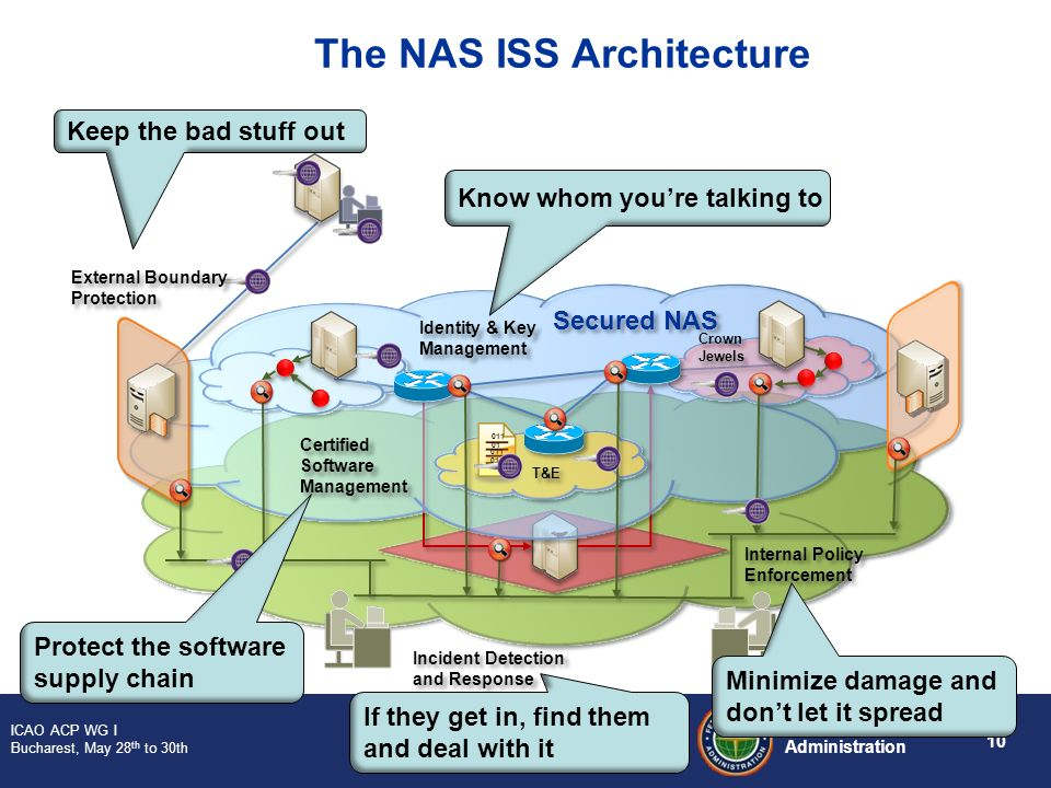 10 Federal Aviation Administration ICAO ACP WG I Bucharest, May 28 th to 30th 011 01 The NAS ISS Architecture Identity & Key Management Internal Polic