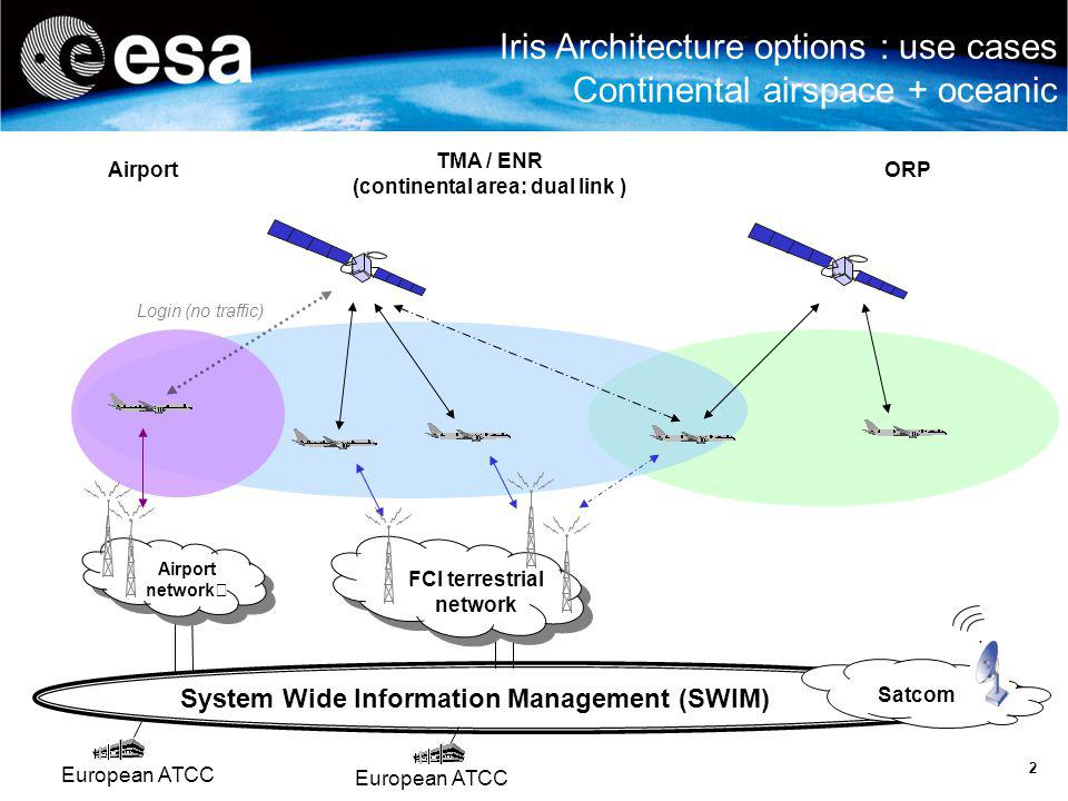 2 Iris Architecture options : use cases Continental airspace + oceanic European ATCC Airport network Airport TMA / ENR (continental area: dual link )