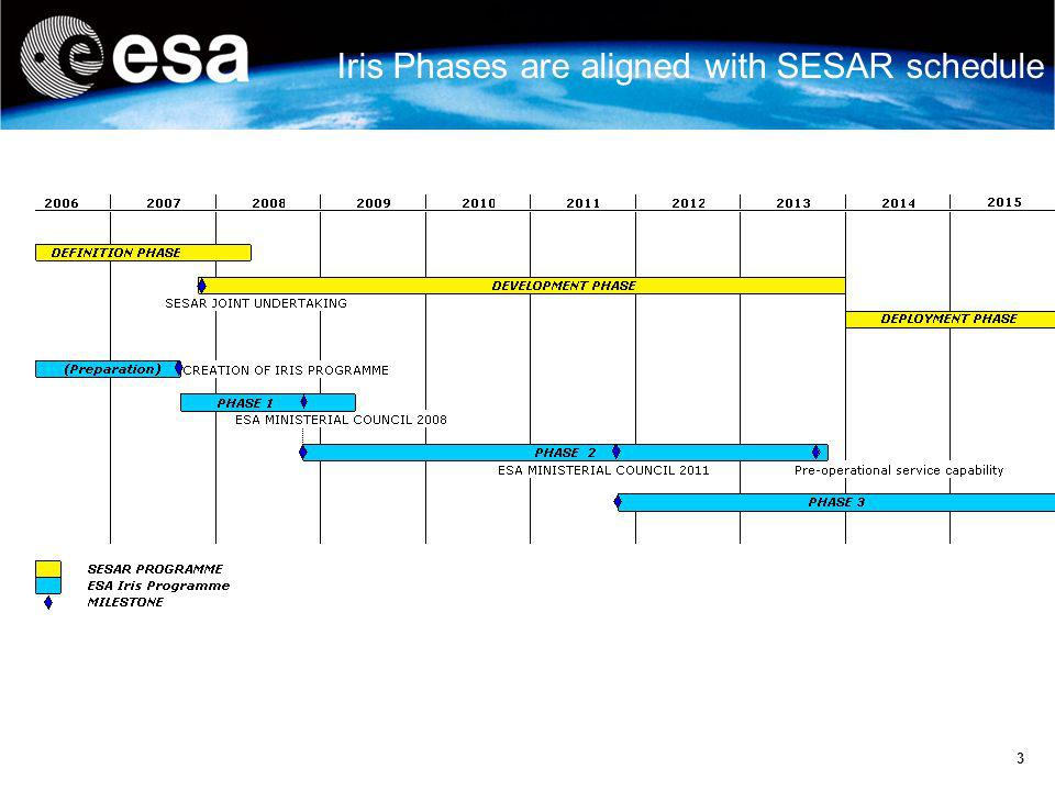 4 Objectives of Iris Phase 1 Emphasis on: Preparation work to support the SESAR Master Plan o Initiate development of the communication standard o Initiate identification of the most efficient satcom system architecture Consider non-technical issues from the start : o Business case o Service provision and governance model o ESA hand-over after development/deployment o Validation and qualification with SESAR Support frequencies allocation o Contribute to estimations of spectrum requirements (e.g.