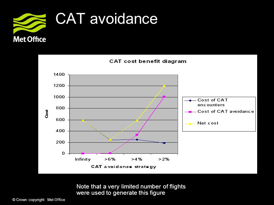 © Crown copyright Met Office CAT avoidance Note that a very limited number of flights were used to generate this figure