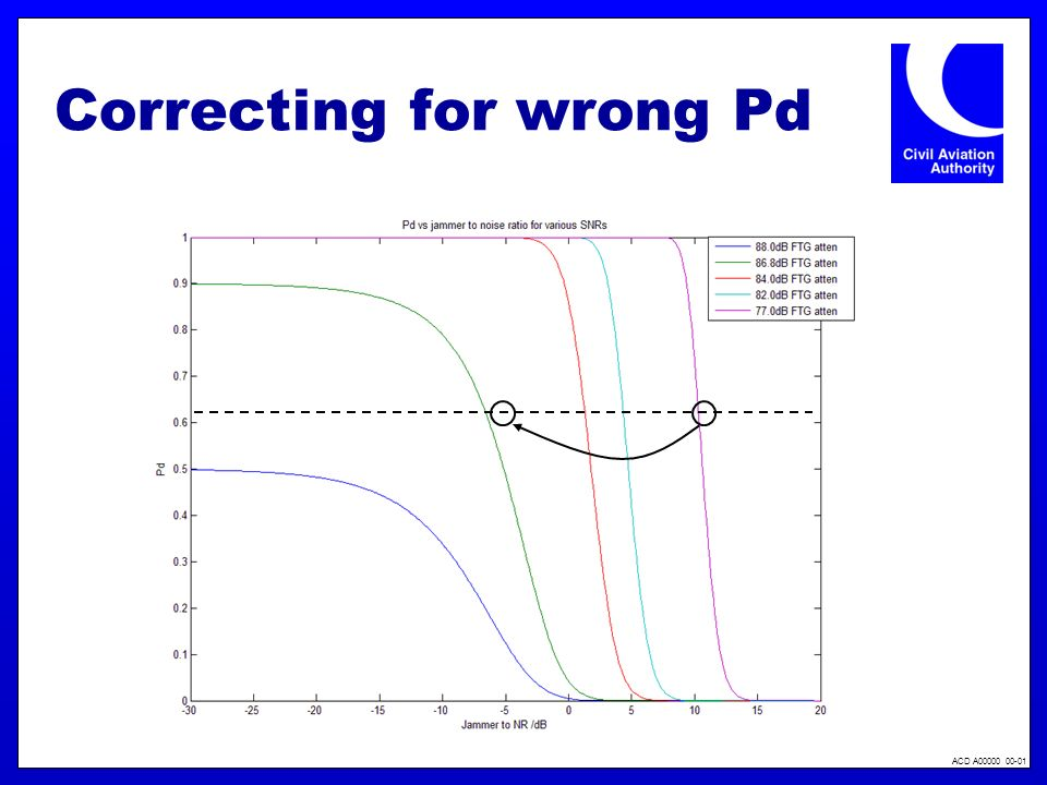 ACD A00000 00-01 Correcting for wrong Pd