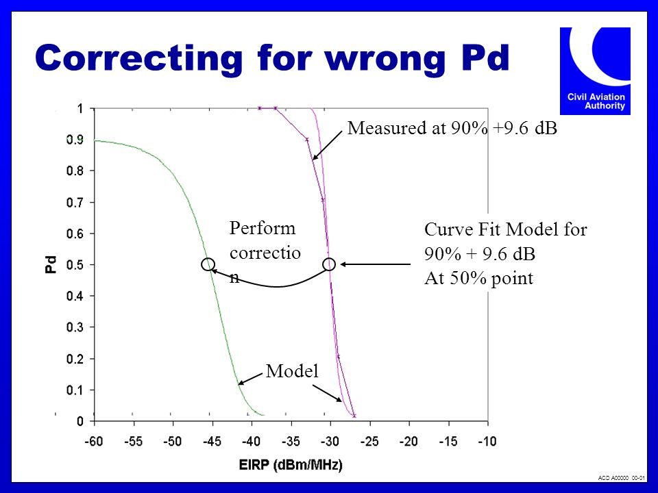 ACD A00000 00-01 Correcting for wrong Pd Measured at 90% +9.6 dB Curve Fit Model for 90% + 9.6 dB At 50% point Perform correctio n Model