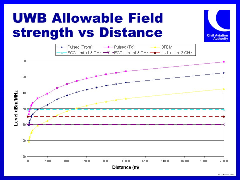 ACD A00000 00-01 UWB Allowable Field strength vs Distance
