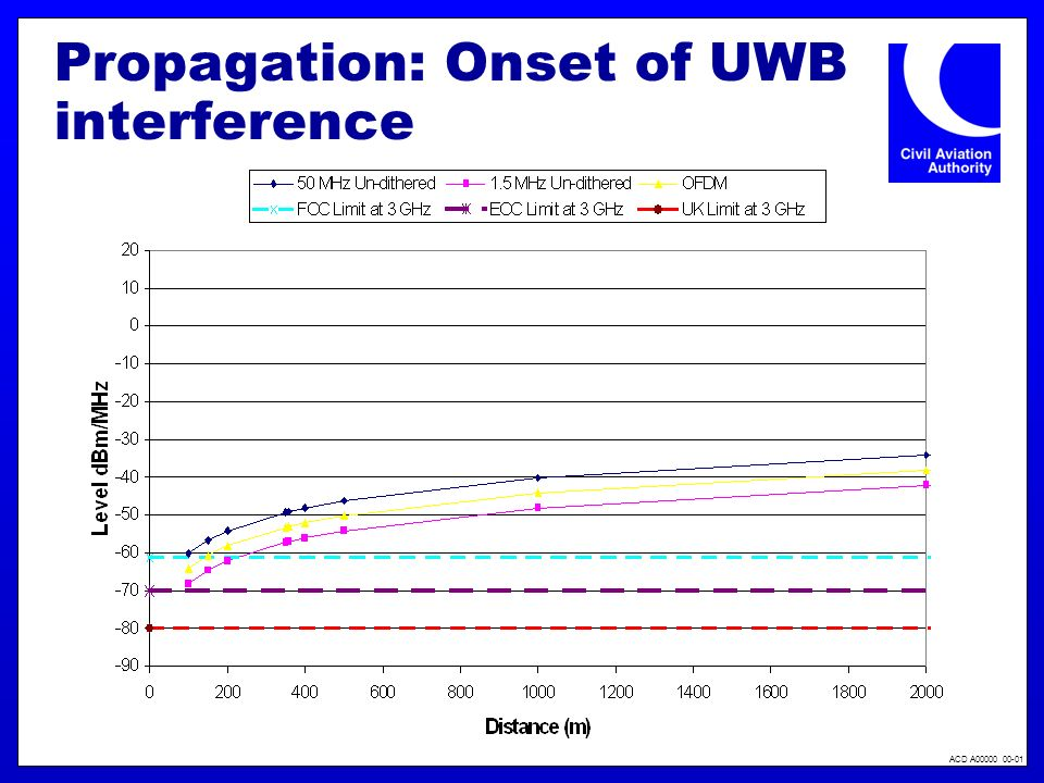 ACD A00000 00-01 Propagation: Onset of UWB interference