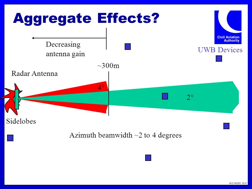 ACD A00000 00-01 Aggregate Effects? Azimuth beamwidth ~2 to 4 degrees Radar Antenna Sidelobes 4°4° 2°2° ~300m UWB Devices Decreasing antenna gain