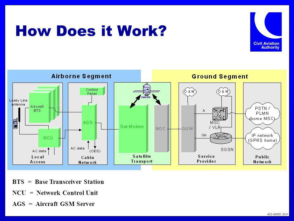 ACD A00000 00-01 How Does it Work? BTS = Base Transceiver Station NCU = Network Control Unit AGS = Aircraft GSM Server