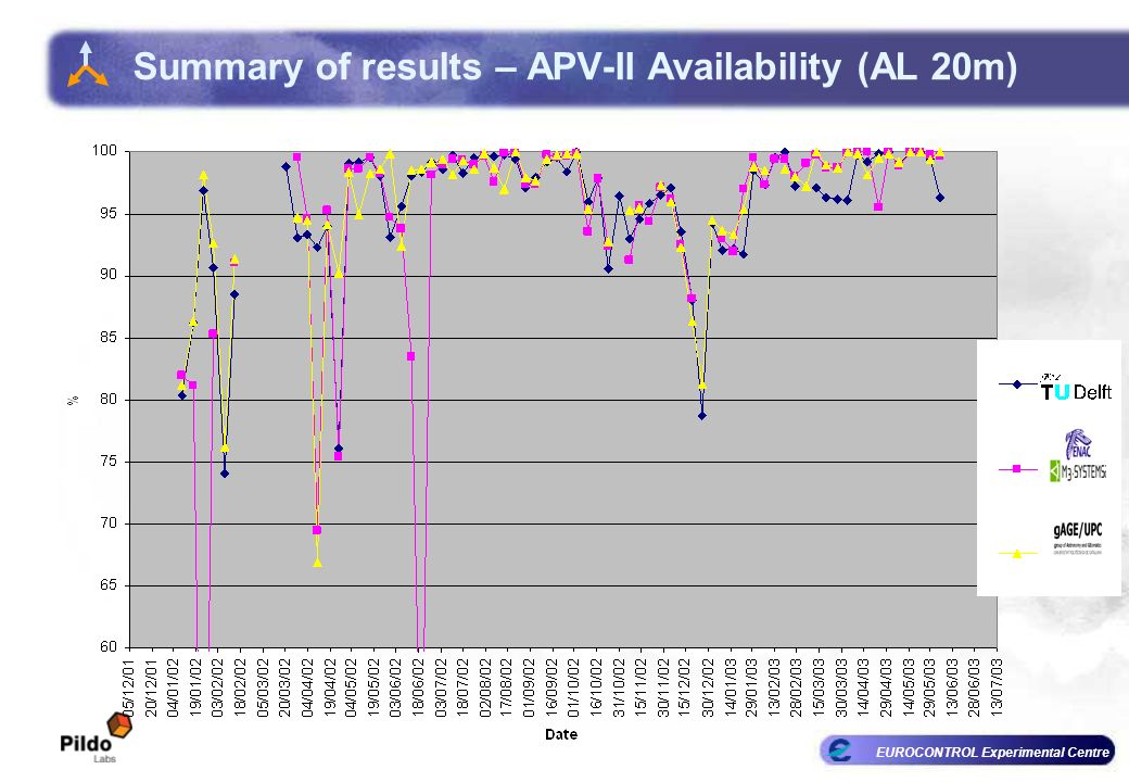 EUROCONTROL Experimental Centre Summary of results – APV-II Availability (AL 20m)