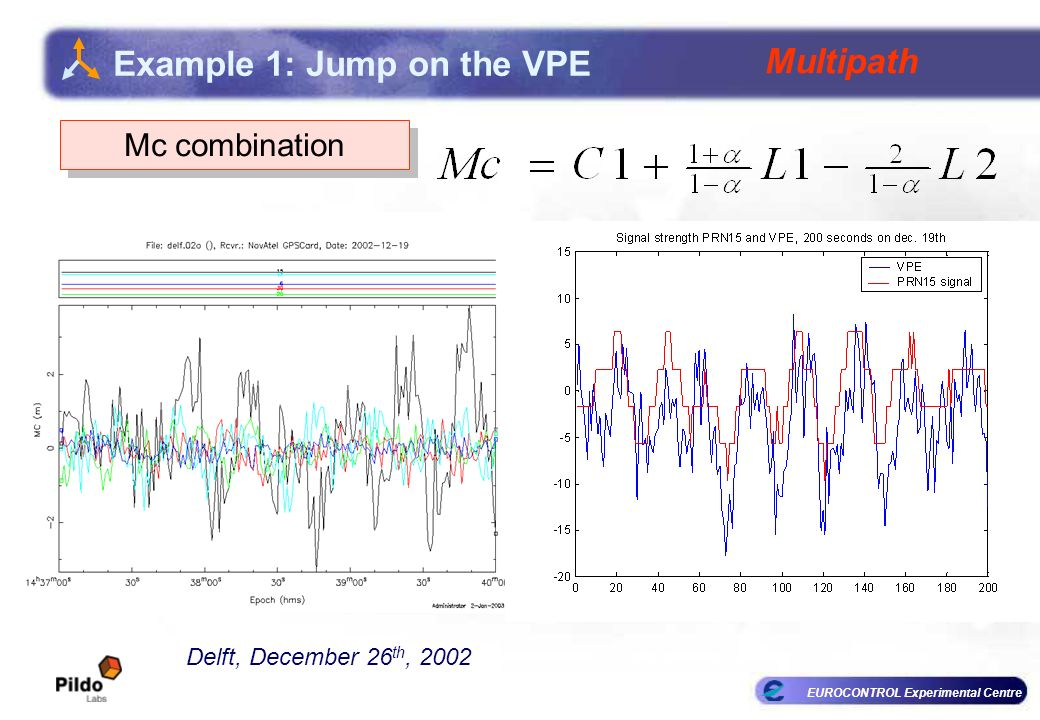 EUROCONTROL Experimental Centre Example 1: Jump on the VPE Delft, December 26 th, 2002 Multipath Mc combination