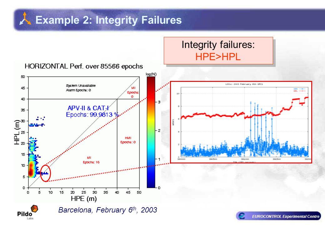 EUROCONTROL Experimental Centre Example 2: Integrity Failures Barcelona, February 6 th, 2003 Integrity failures: HPE>HPL