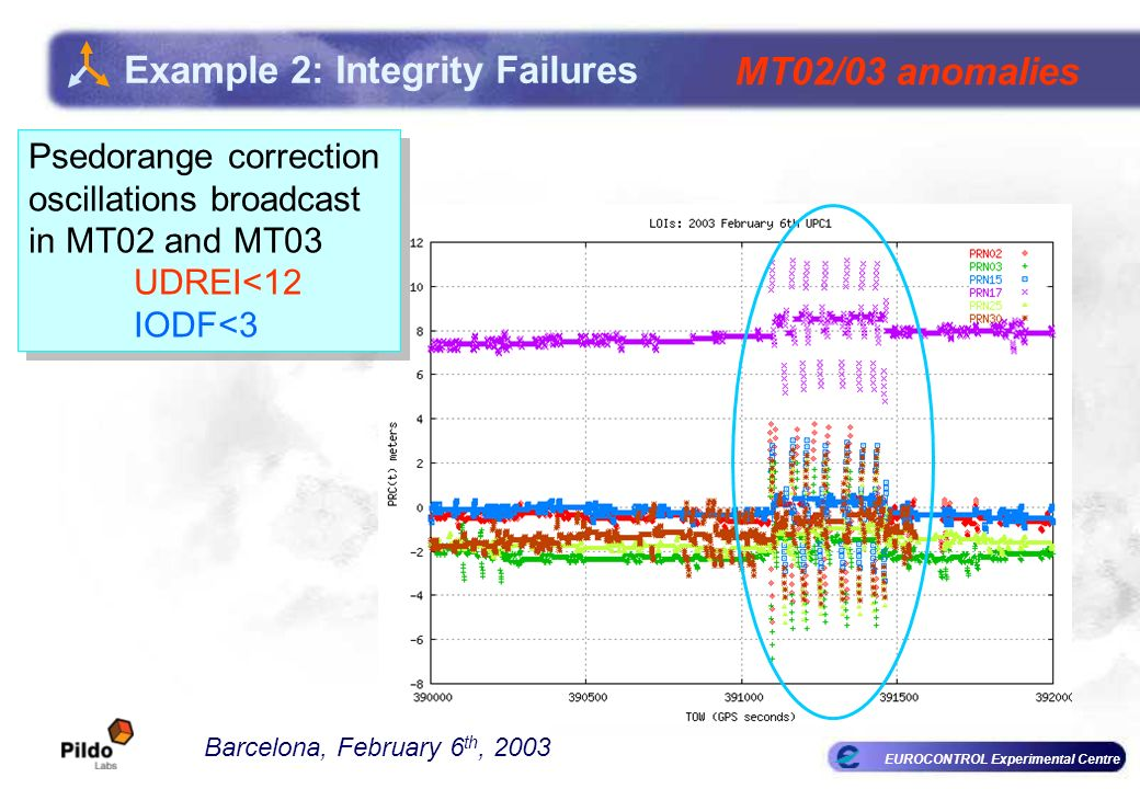 EUROCONTROL Experimental Centre Example 2: Integrity Failures Barcelona, February 6 th, 2003 MT02/03 anomalies Psedorange correction oscillations broadcast in MT02 and MT03 UDREI<12 IODF<3 Psedorange correction oscillations broadcast in MT02 and MT03 UDREI<12 IODF<3