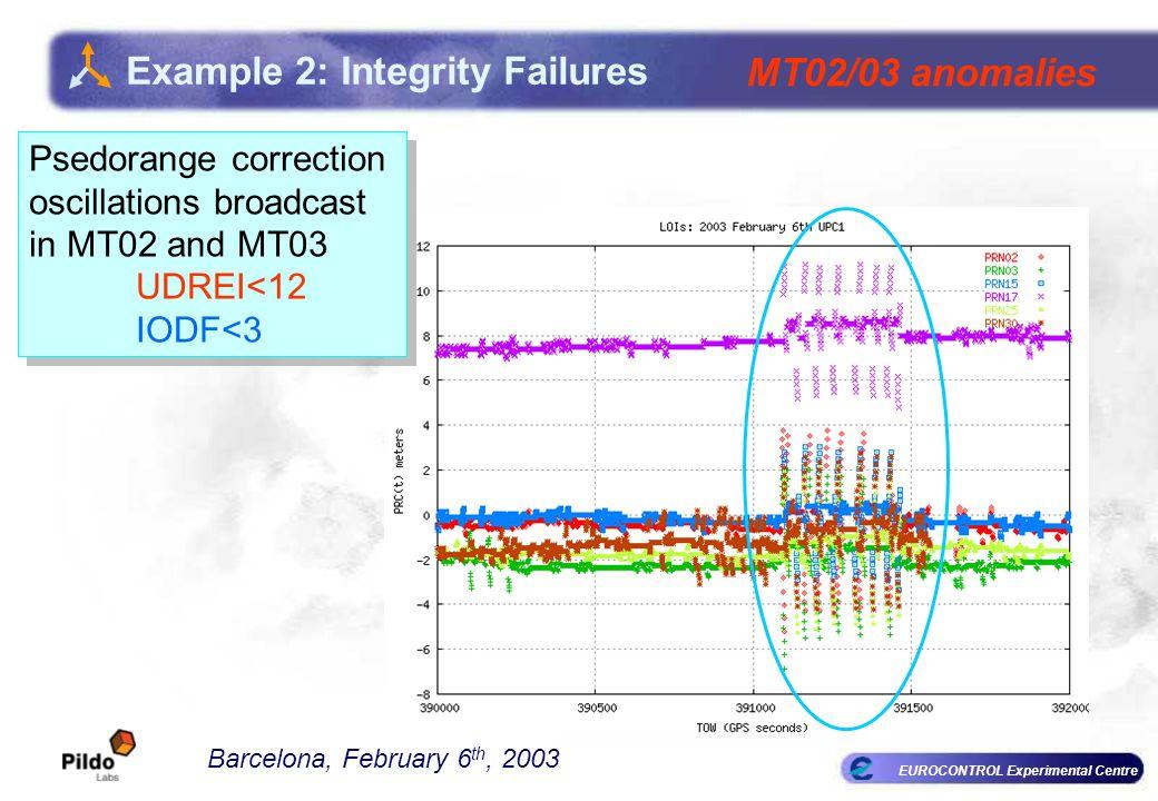 EUROCONTROL Experimental Centre Example 2: Integrity Failures Barcelona, February 6 th, 2003 MT02/03 anomalies Psedorange correction oscillations broa