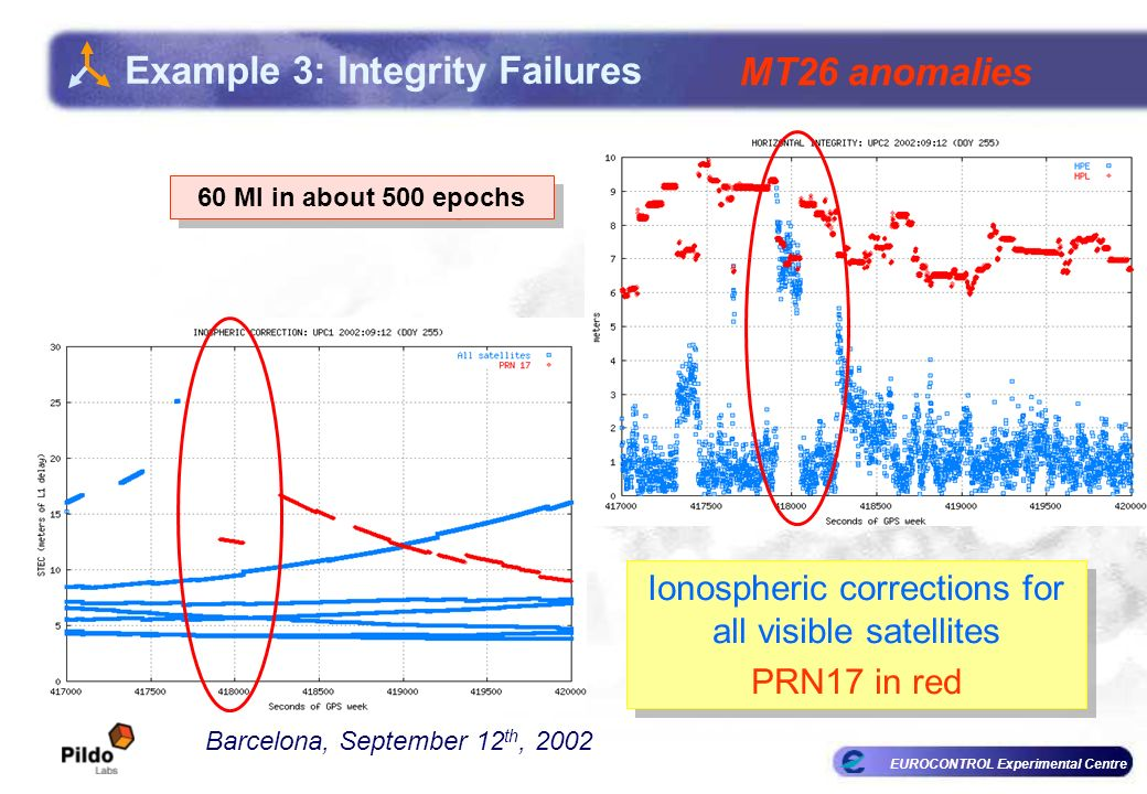 EUROCONTROL Experimental Centre Example 3: Integrity Failures Barcelona, September 12 th, 2002 MT26 anomalies 60 MI in about 500 epochs Ionospheric corrections for all visible satellites PRN17 in red Ionospheric corrections for all visible satellites PRN17 in red
