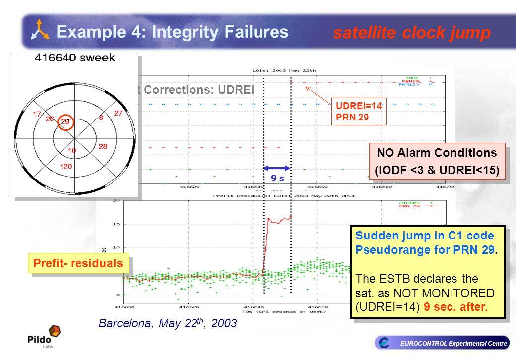 EUROCONTROL Experimental Centre Fast Corrections: UDREI UDREI=14 PRN 29 9 s NO Alarm Conditions (IODF <3 & UDREI<15) NO Alarm Conditions (IODF <3 & UDREI<15) Sudden jump in C1 code Pseudorange for PRN 29.