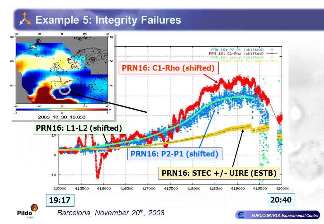 EUROCONTROL Experimental Centre PRN16: P2-P1 (shifted) PRN16: C1-Rho (shifted) PRN16: L1-L2 (shifted) STEC (m L1) 19:17 20:40 PRN16: STEC +/- UIRE (ESTB) Barcelona, November 20 th, 2003 Example 5: Integrity Failures