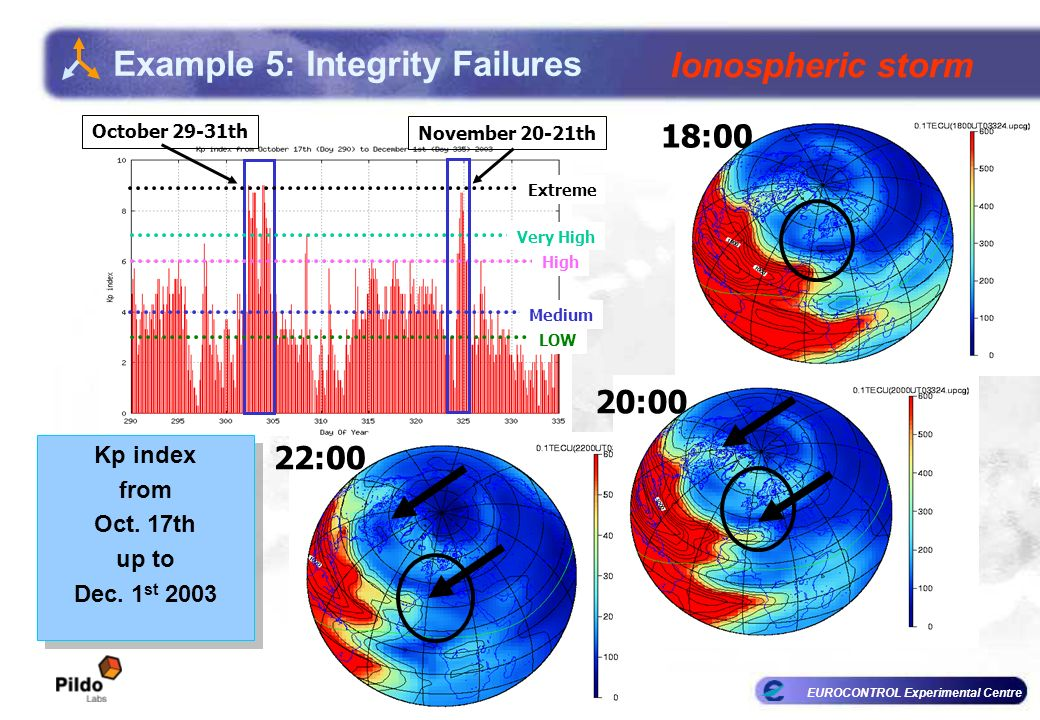 EUROCONTROL Experimental Centre 22:00 18:00 20:00 LOW Medium High Very High Extreme October 29-31th November 20-21th Example 5: Integrity Failures Ionospheric storm Kp index from Oct.