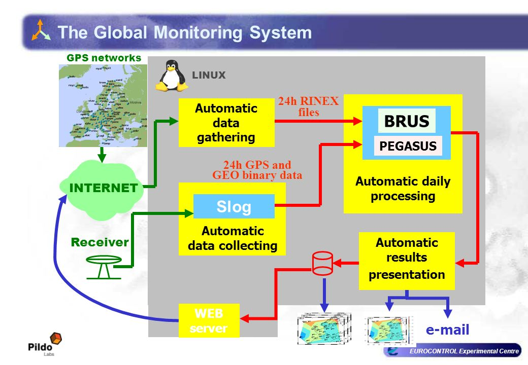 EUROCONTROL Experimental Centre The Global Monitoring System LINUX Automatic daily processing Slog Automatic data collecting Automatic results presentation BRUS 24h GPS and GEO binary data Receiver Automatic data gathering 24h RINEX files INTERNET e-mail WEB server GPS networks PEGASUS