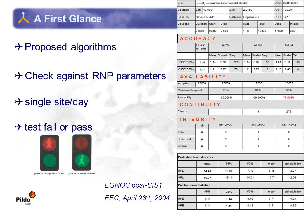EUROCONTROL Experimental Centre A First Glance Proposed algorithms A C C U R A C Y A V A I L A B I L I T Y C O N T I N U I T Y I N T E G R I T Y Check against RNP parameters single site/day test fail or pass EGNOS post-SIS1 EEC, April 23 rd, 2004
