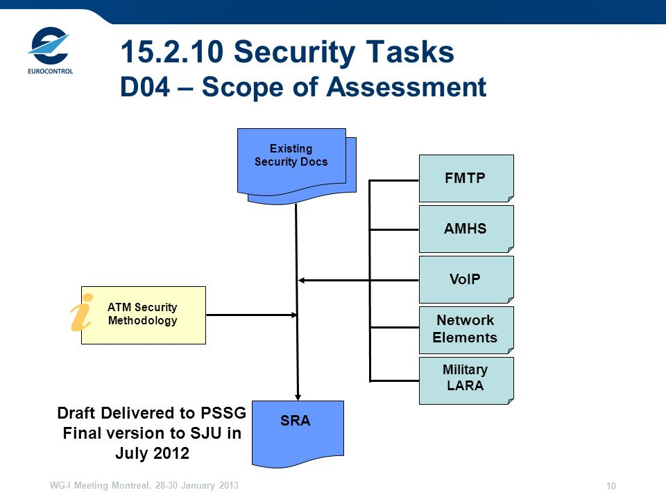 WG-I Meeting Montreal, 28-30 January 2013 10 15.2.10 Security Tasks D04 – Scope of Assessment Network Elements SRA FMTPAMHSVoIP Draft Delivered to PSSG Final version to SJU in July 2012 Military LARA Existing Security Docs ATM Security Methodology