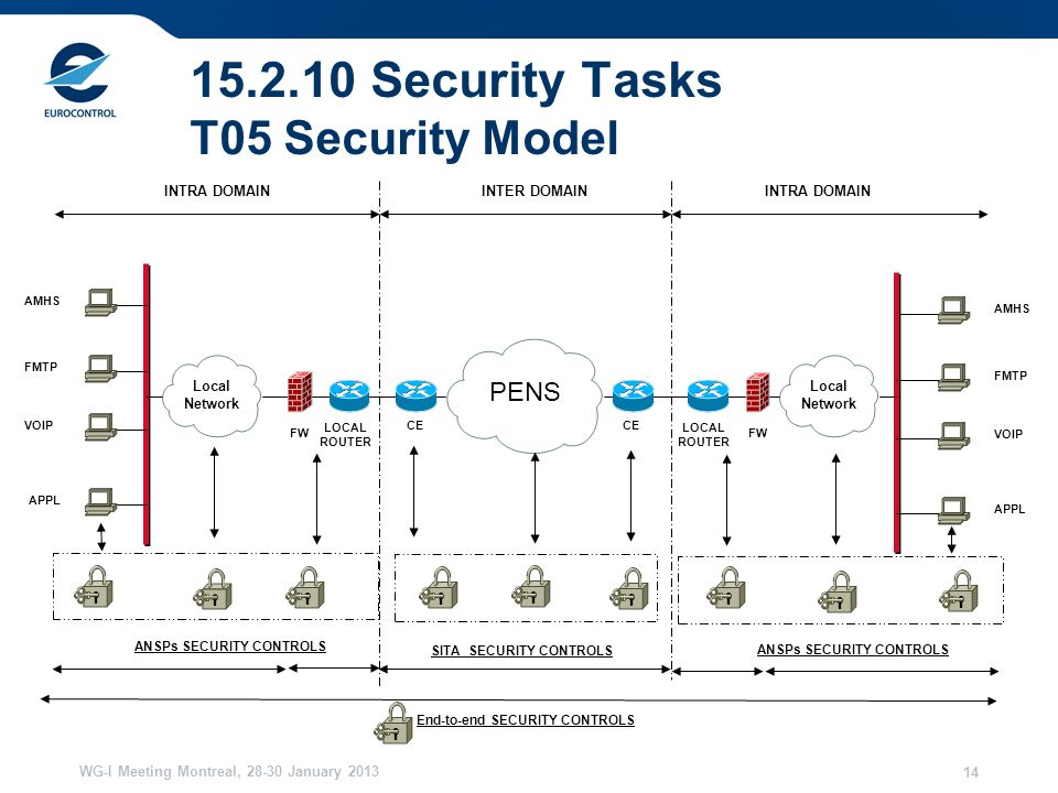 WG-I Meeting Montreal, January Security Tasks T05 Security Model INTRA DOMAIN INTER DOMAIN PENS Local Network CE FW LOCAL ROUTER AMHS Local Network FMTP VOIP APPL AMHS FMTP VOIP APPL ANSPs SECURITY CONTROLS SITA SECURITY CONTROLS End-to-end SECURITY CONTROLS