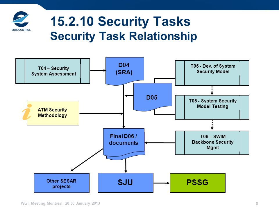 WG-I Meeting Montreal, 28-30 January 2013 8 15.2.10 Security Tasks Security Task Relationship T05 - Dev.