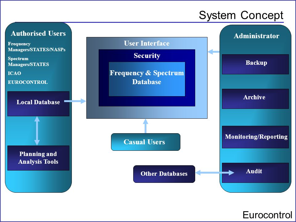 Eurocontrol System Concept Frequency & Spectrum Database Security Frequency & Spectrum Database User Interface Administrator Casual Users Authorised U