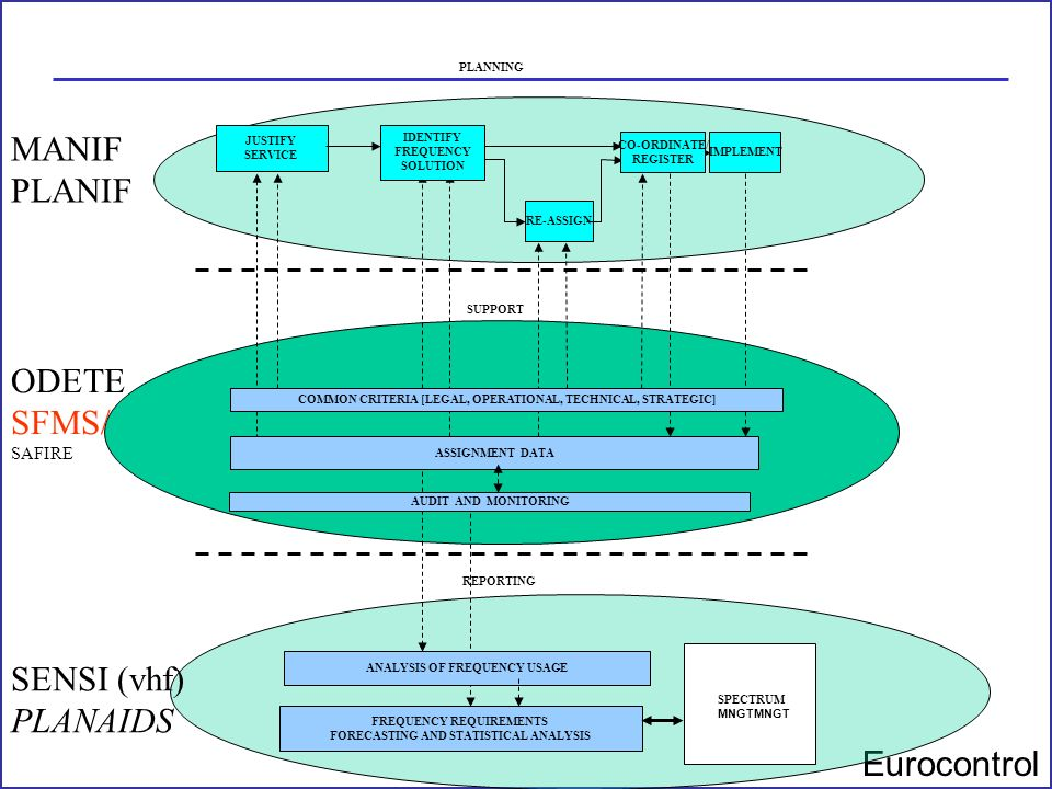 Eurocontrol ODETE SFMS/ SAFIRE SENSI (vhf) PLANAIDS MANIF PLANIF JUSTIFY SERVICE IMPLEMENT ASSIGNMENT DATA PLANNING CO-ORDINATE/ REGISTER RE-ASSIGN ID