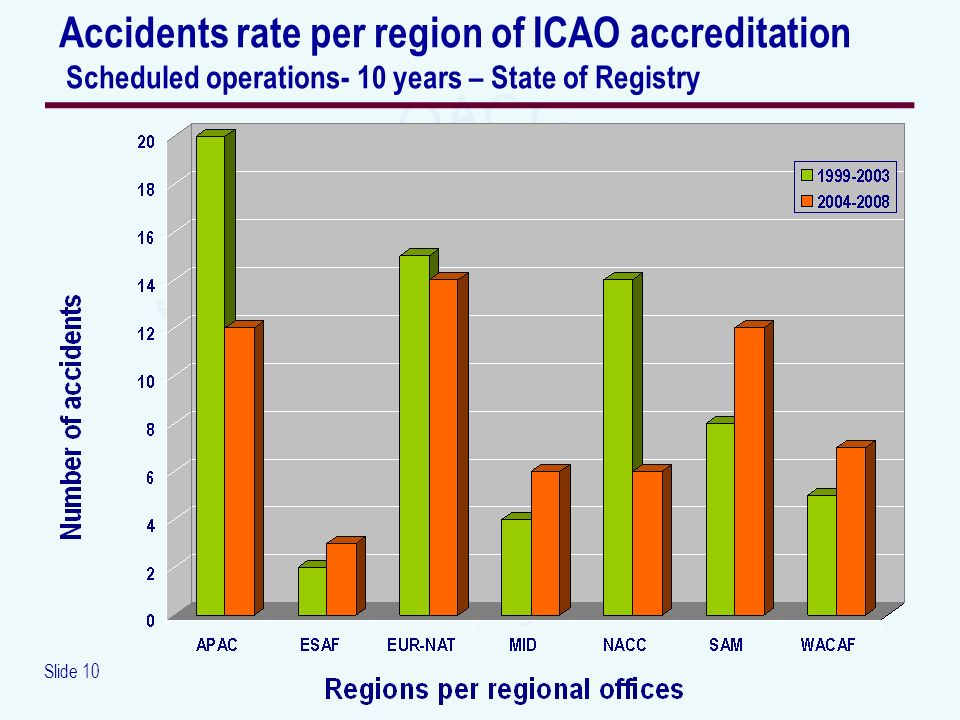 Slide 10 Accidents rate per region of ICAO accreditation Scheduled operations- 10 years – State of Registry