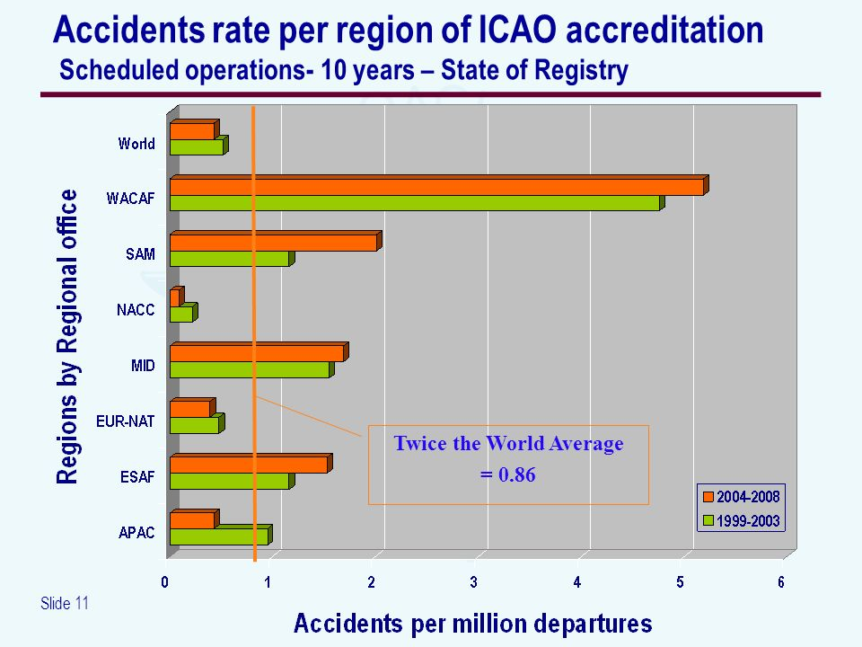 Slide 11 Accidents rate per region of ICAO accreditation Scheduled operations- 10 years – State of Registry Twice the World Average = 0.86