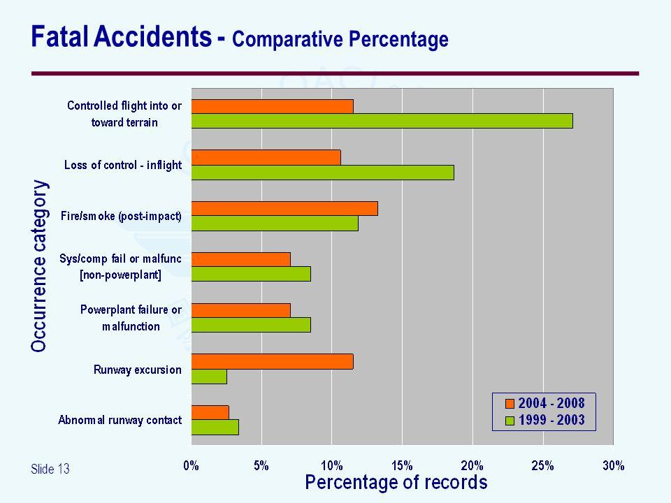 Slide 13 Fatal Accidents - Comparative Percentage