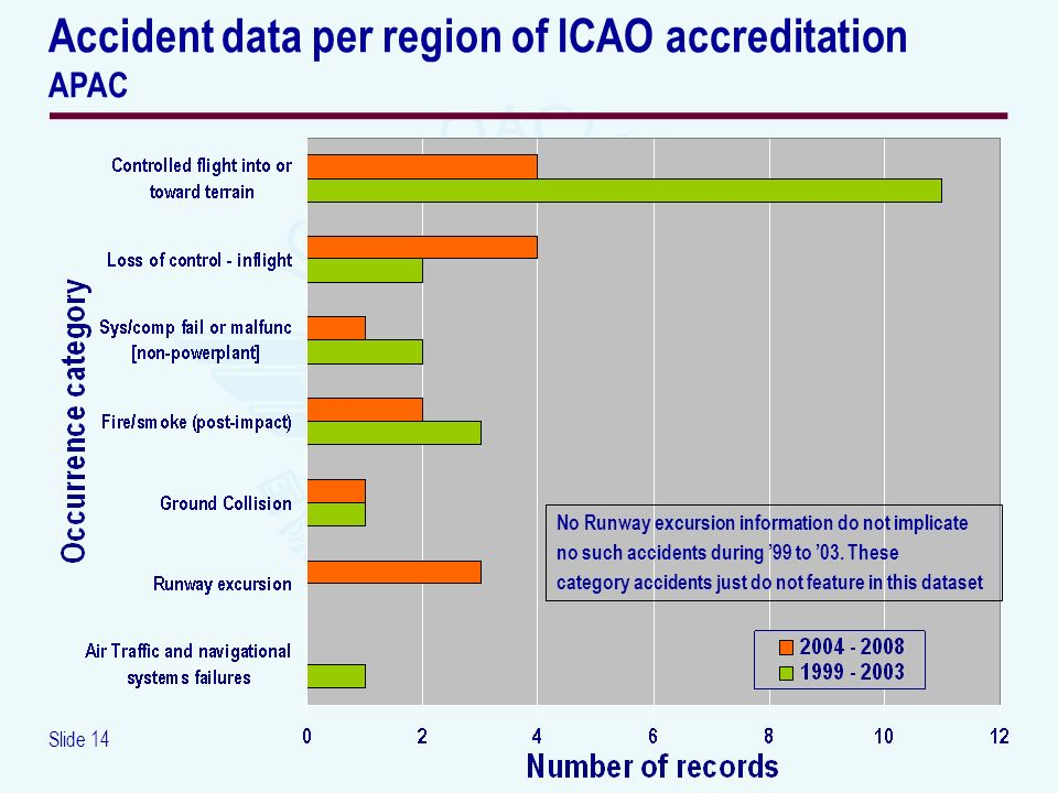 Slide 14 Accident data per region of ICAO accreditation APAC No Runway excursion information do not implicate no such accidents during 99 to 03.
