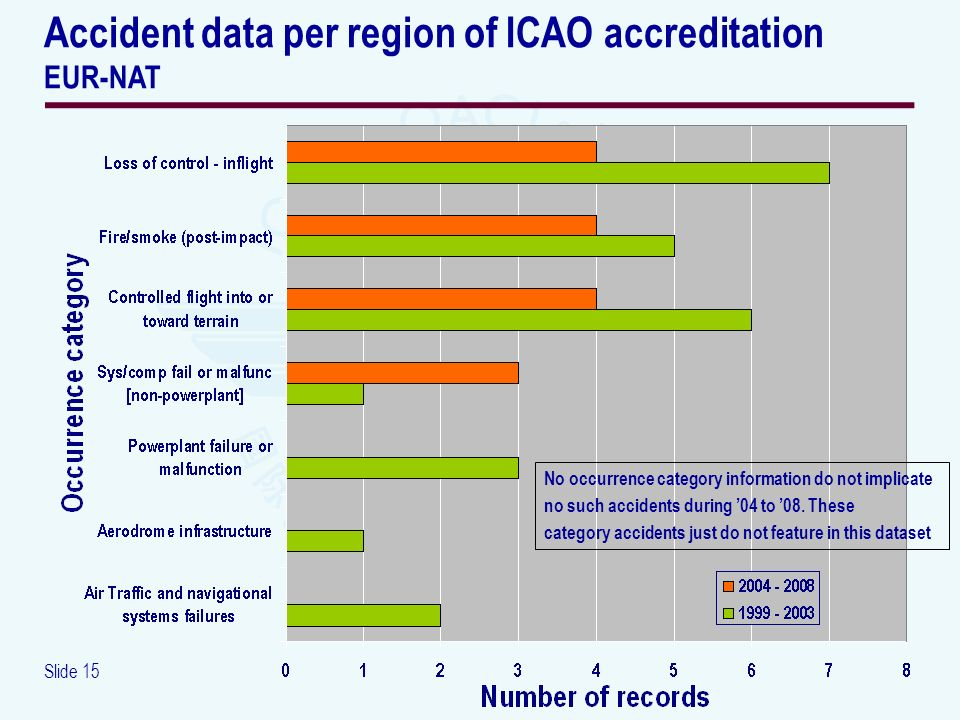 Slide 15 Accident data per region of ICAO accreditation EUR-NAT No occurrence category information do not implicate no such accidents during 04 to 08.