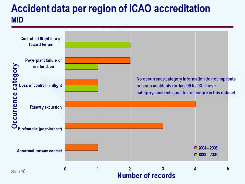 Slide 16 Accident data per region of ICAO accreditation MID No occurrence category information do not implicate no such accidents during 99 to 03. The