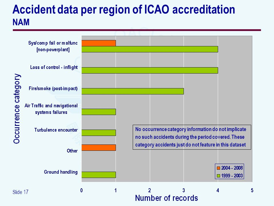 Slide 17 Accident data per region of ICAO accreditation NAM No occurrence category information do not implicate no such accidents during the period covered.
