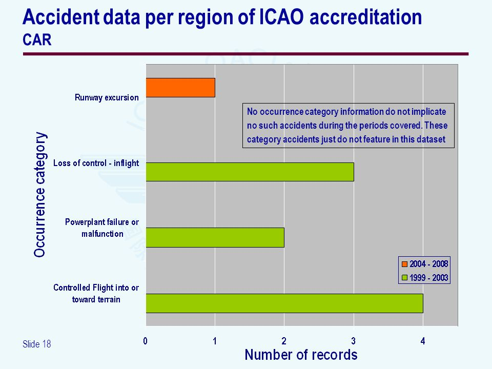 Slide 18 Accident data per region of ICAO accreditation CAR No occurrence category information do not implicate no such accidents during the periods c