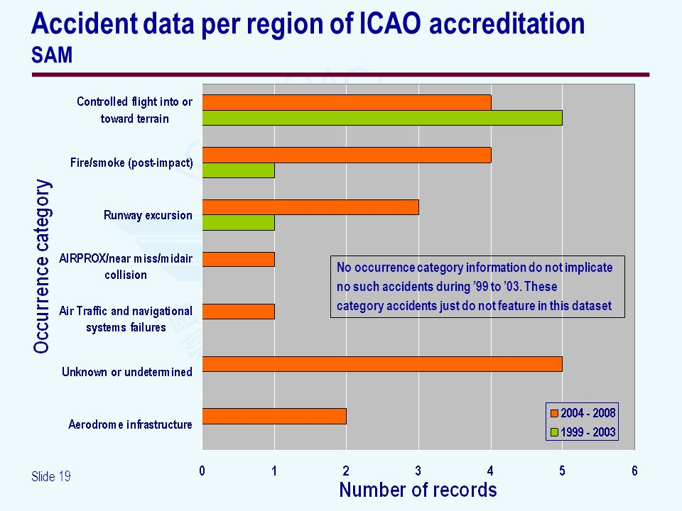 Slide 19 Accident data per region of ICAO accreditation SAM No occurrence category information do not implicate no such accidents during 99 to 03. The