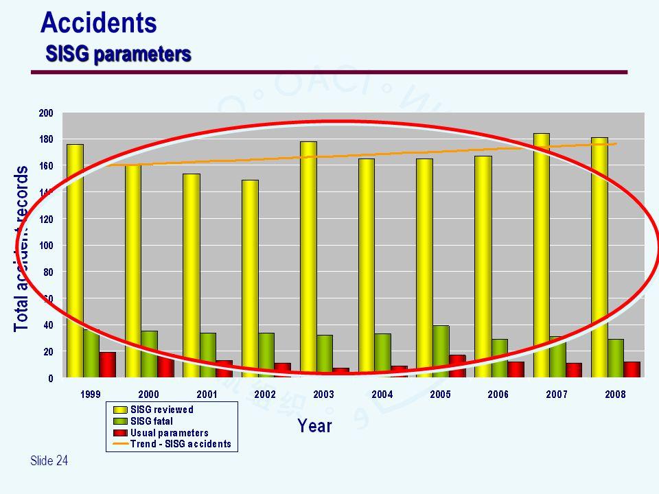 Slide 24 SISG parameters Accidents SISG parameters